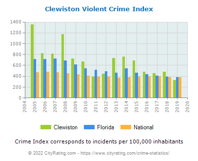 Clewiston Violent Crime vs. State and National Per Capita