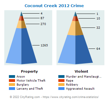 Coconut Creek Crime 2012