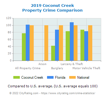Coconut Creek Property Crime vs. State and National Comparison