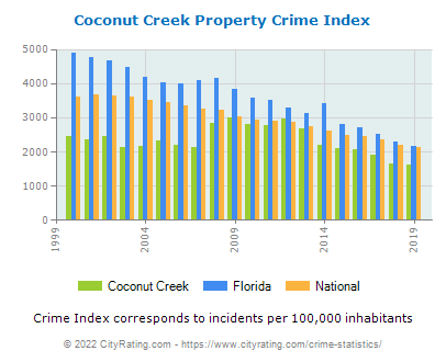 Coconut Creek Property Crime vs. State and National Per Capita