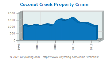 Coconut Creek Property Crime