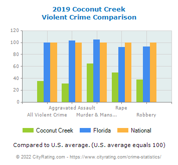 Coconut Creek Violent Crime vs. State and National Comparison