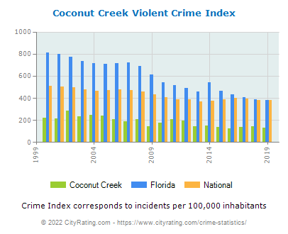 Coconut Creek Violent Crime vs. State and National Per Capita