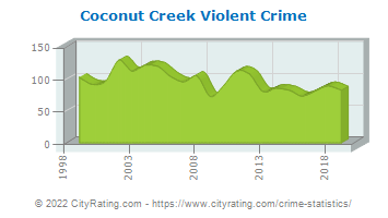 Coconut Creek Violent Crime
