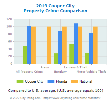 Cooper City Property Crime vs. State and National Comparison