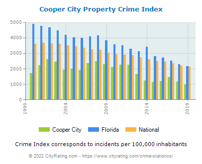 Cooper City Property Crime vs. State and National Per Capita
