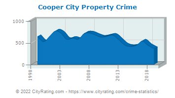 Cooper City Property Crime