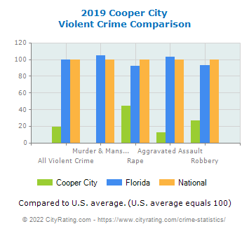 Cooper City Violent Crime vs. State and National Comparison