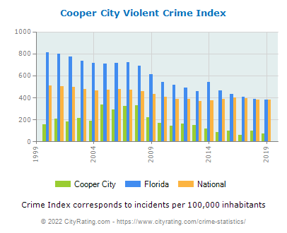 Cooper City Violent Crime vs. State and National Per Capita