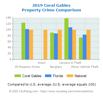 Coral Gables Property Crime vs. State and National Comparison