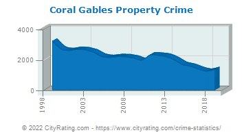 Coral Gables Property Crime