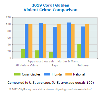 Coral Gables Violent Crime vs. State and National Comparison