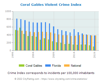 Coral Gables Violent Crime vs. State and National Per Capita