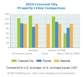 Crescent City Property Crime vs. State and National Comparison