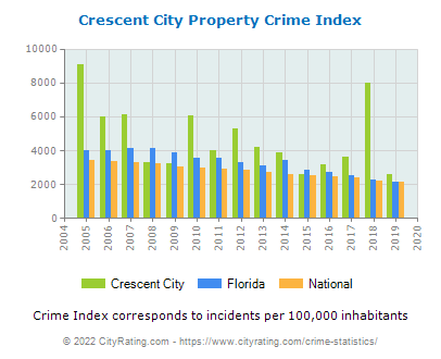 Crescent City Property Crime vs. State and National Per Capita