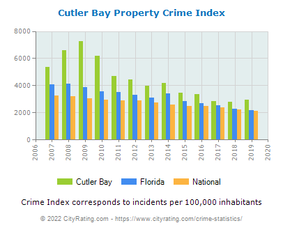 Cutler Bay Property Crime vs. State and National Per Capita