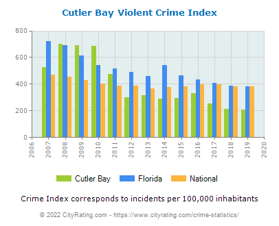 Cutler Bay Violent Crime vs. State and National Per Capita