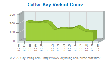 Cutler Bay Violent Crime