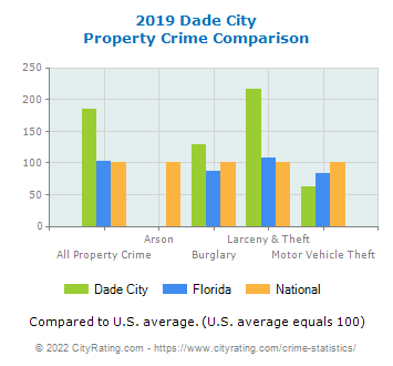 Dade City Property Crime vs. State and National Comparison