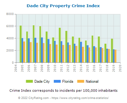 Dade City Property Crime vs. State and National Per Capita