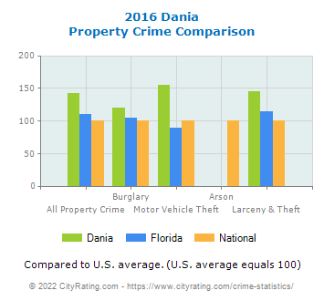 Dania Property Crime vs. State and National Comparison