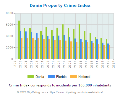 Dania Property Crime vs. State and National Per Capita