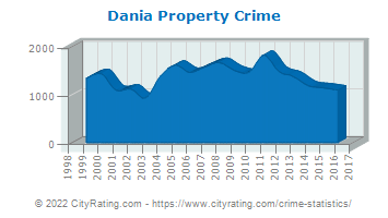 Dania Property Crime