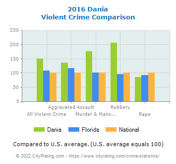 Dania Violent Crime vs. State and National Comparison