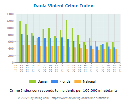 Dania Violent Crime vs. State and National Per Capita