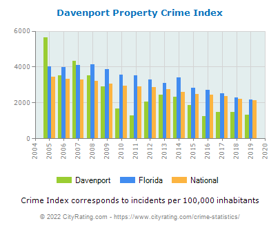 Davenport Property Crime vs. State and National Per Capita
