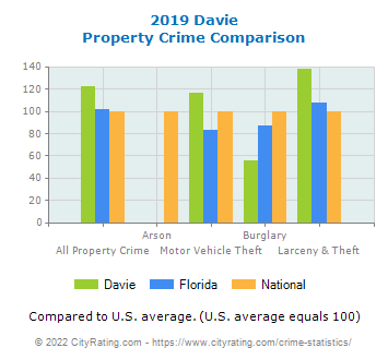 Davie Property Crime vs. State and National Comparison