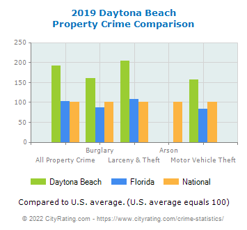 Daytona Beach Property Crime vs. State and National Comparison