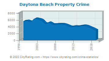 Daytona Beach Property Crime