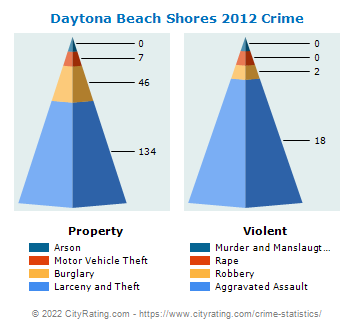 Daytona Beach Shores Crime 2012