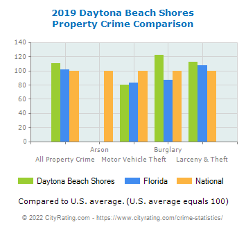 Daytona Beach Shores Property Crime vs. State and National Comparison