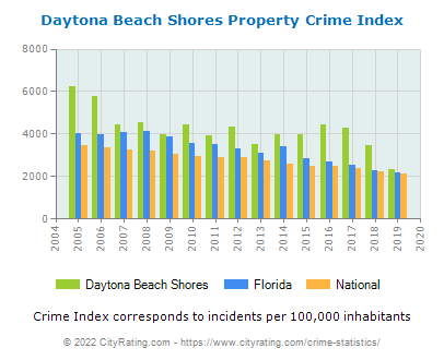 Daytona Beach Shores Property Crime vs. State and National Per Capita