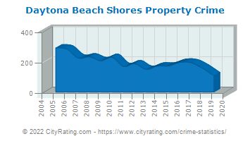 Daytona Beach Shores Property Crime