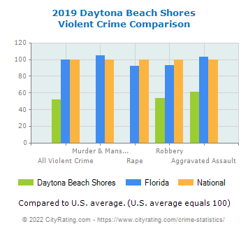 Daytona Beach Shores Violent Crime vs. State and National Comparison