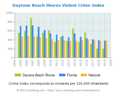 Daytona Beach Shores Violent Crime vs. State and National Per Capita