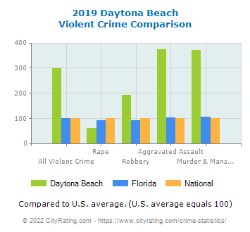 Daytona Beach Violent Crime vs. State and National Comparison