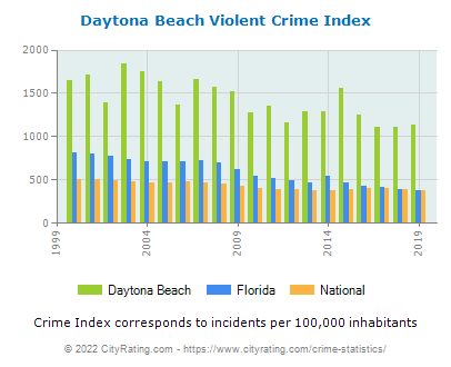 Daytona Beach Violent Crime vs. State and National Per Capita
