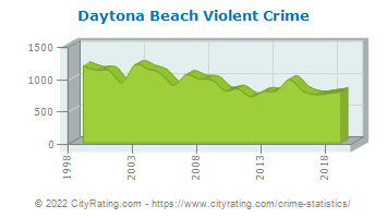Daytona Beach Violent Crime