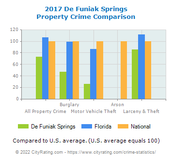 De Funiak Springs Property Crime vs. State and National Comparison
