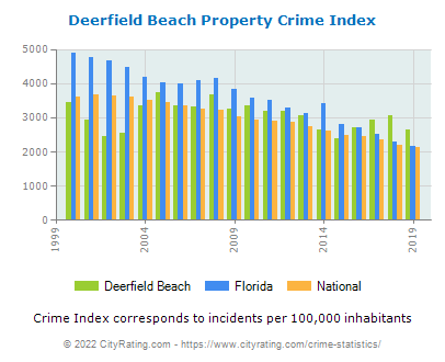 Deerfield Beach Property Crime vs. State and National Per Capita