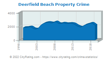 Deerfield Beach Property Crime