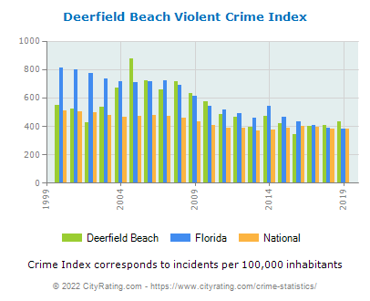 Deerfield Beach Violent Crime vs. State and National Per Capita