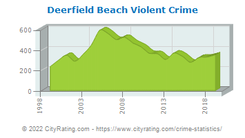 Deerfield Beach Violent Crime