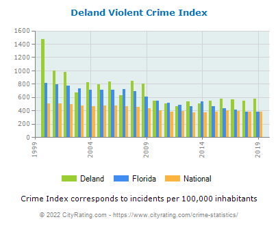 Deland Violent Crime vs. State and National Per Capita