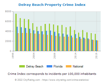 Delray Beach Property Crime vs. State and National Per Capita