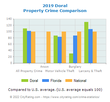 Doral Property Crime vs. State and National Comparison